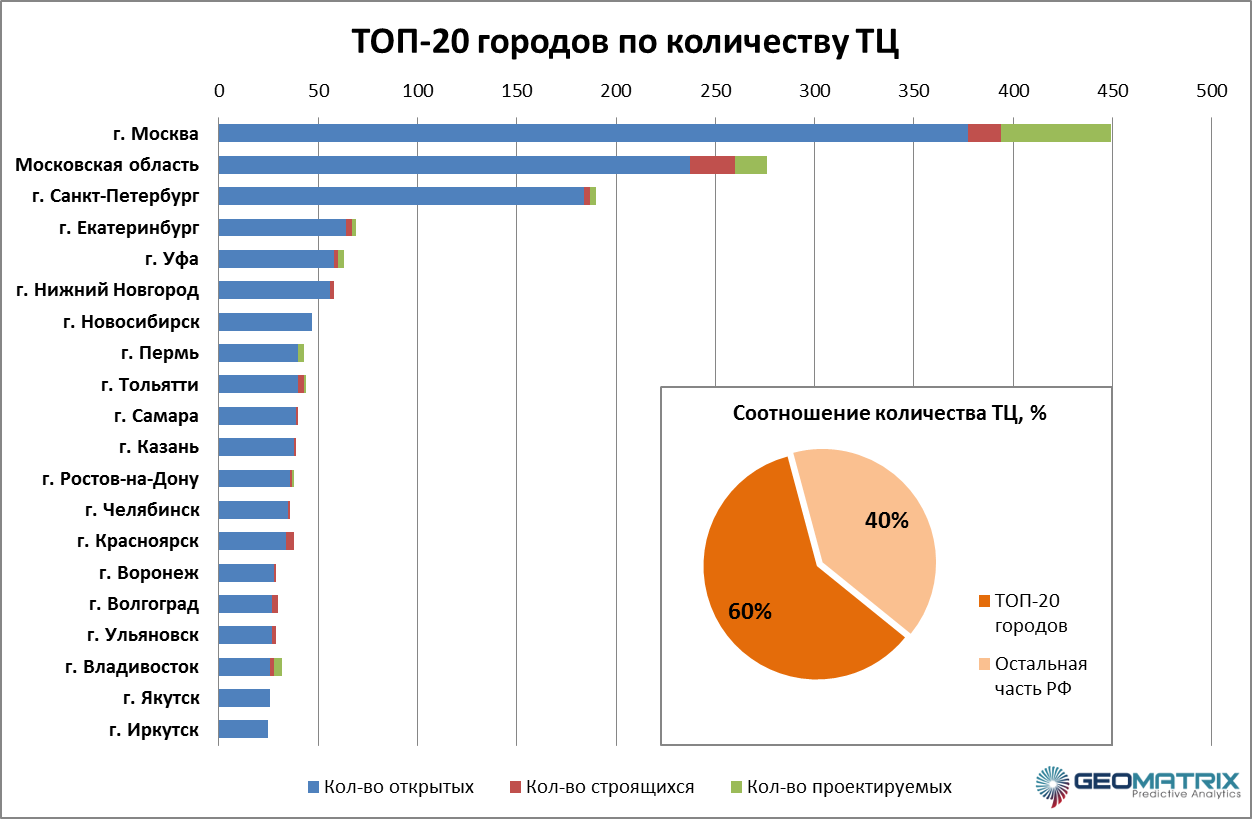 Major construction companies in Moscow: rating. The largest construction companies in Moscow