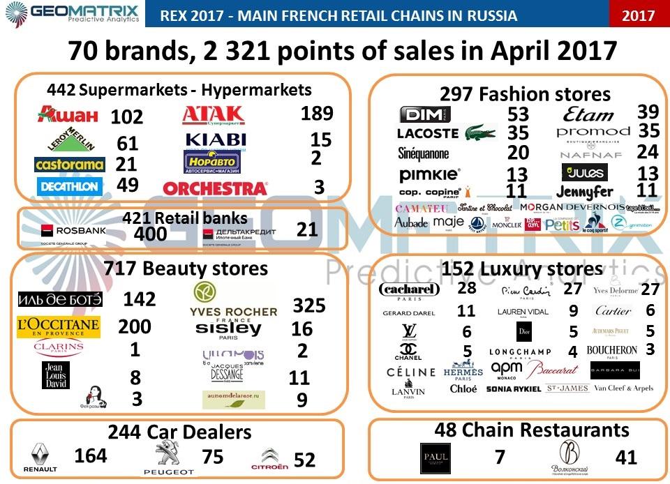 French Retail Brands in Russia - Geomatrix predictive analytics